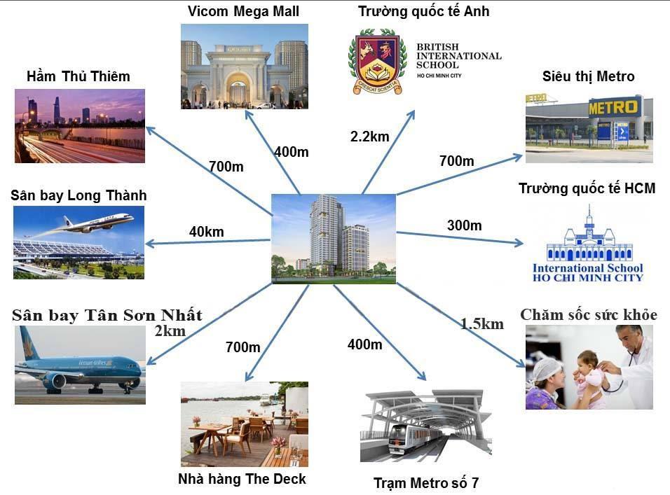 Tiện-ích-Gateway-Thảo-Điền